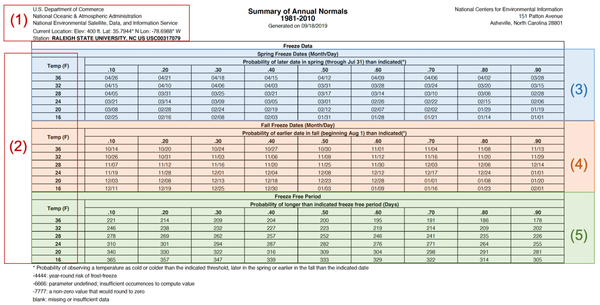 Table of seasonal freeze dates, temps, and probabilities