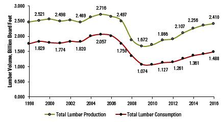 Figure 2. North Carolina lumber production and consumption, 1998