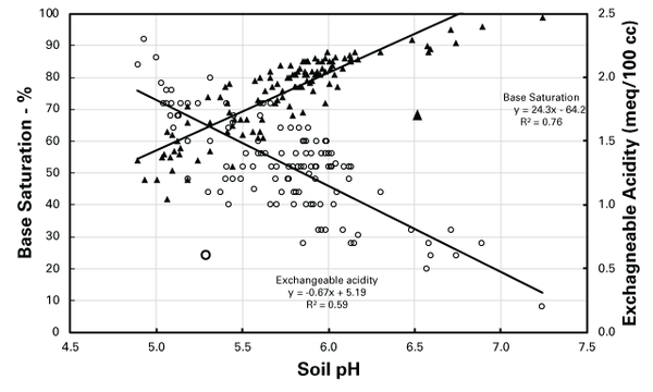 Chart relating soil pH, base saturation and exchangeable acidity