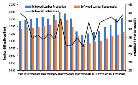 Figure 3. North Carolina softwood lumber production, consumption