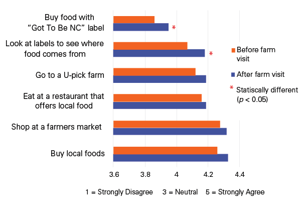 Participants felt more likely to buy local foods
