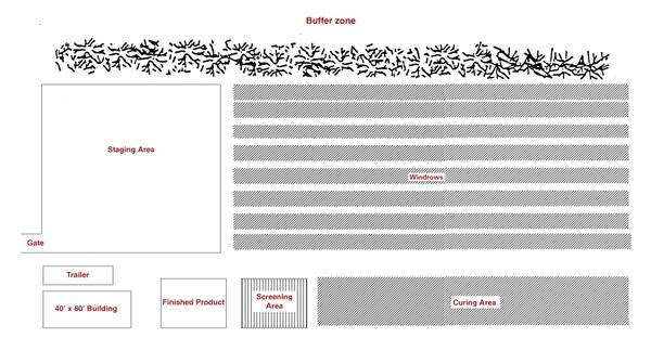 Diagram of generic compost site layout