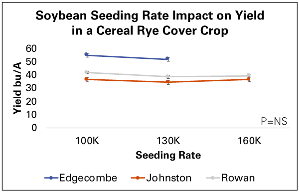 Graph where x=seeding rate and y=yield in bushels per acre