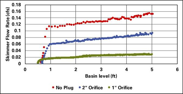 Graph showing how drainage rates differ with no plugs vs. plugs