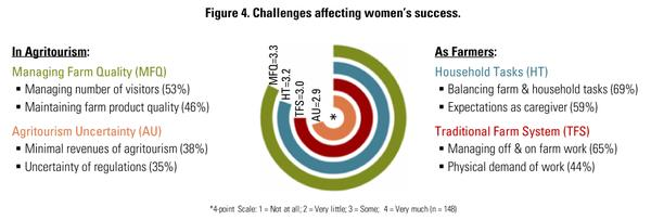 Figure 4. Challenges affecting women's success.