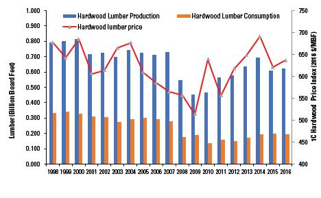 Figure 4. North Carolina hardwood lumber production, consumption