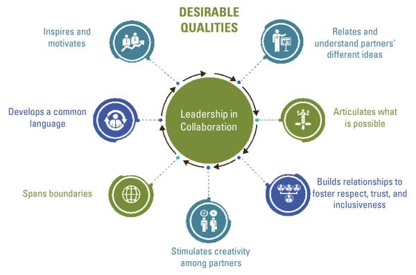 Figure 4. Desirable leadership qualities for collaboration (Lask