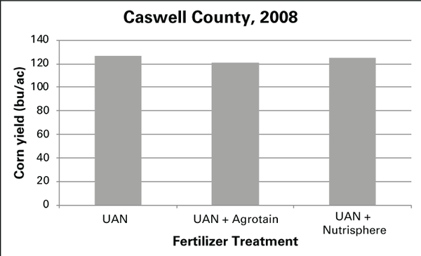 Chart showing effect of fertilizer treatments on corn yield