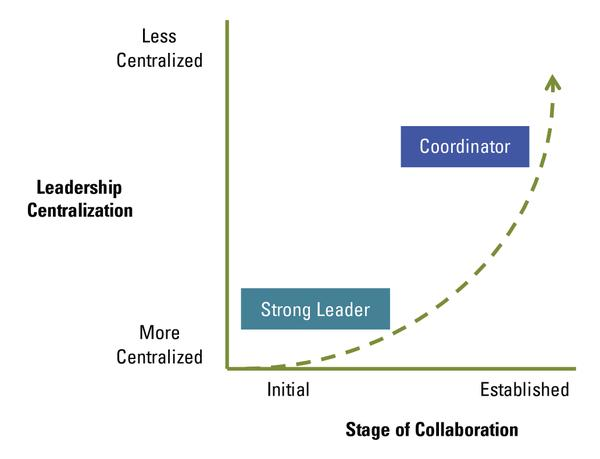 Figure 5. Leadership becomes less centralized as a collaboration