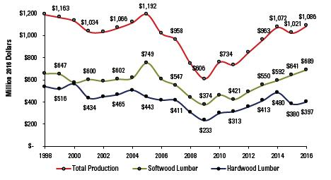 Figure 5. North Carolina lumber revenues, 2016 constant dollars,