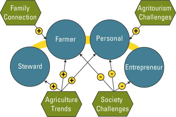 Figure 6. Factors influencing women's success in agritourism.