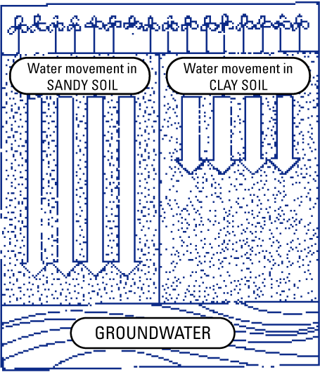 Water flowing quickly in sandy soil and slowly in clay soil