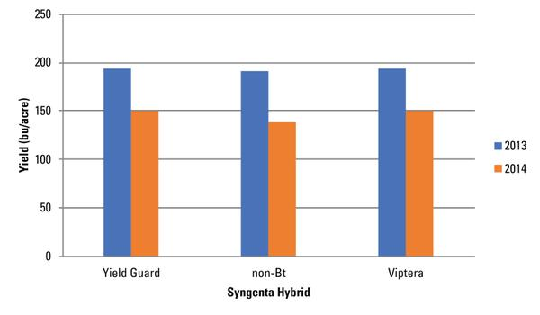 Figure 9. Average yield for Syngenta N74R-3000GT (Yield Guard),