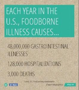 1 in 6 Americans gets foodborne illness each year.