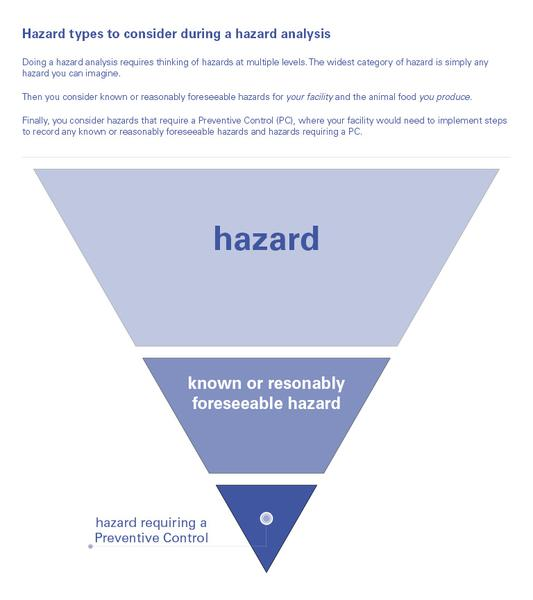 inverted triangle in segments to show hazard levels