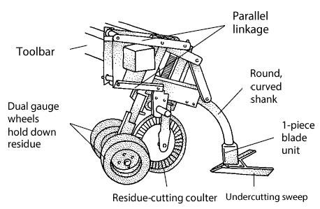 Figure 7-3. Low residue cultivator.