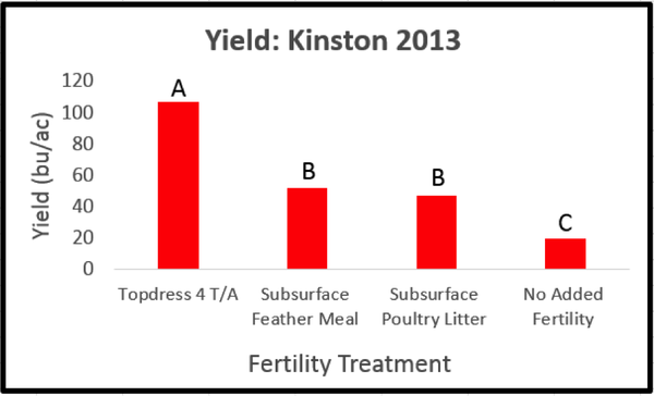 Kinston site yield results graph