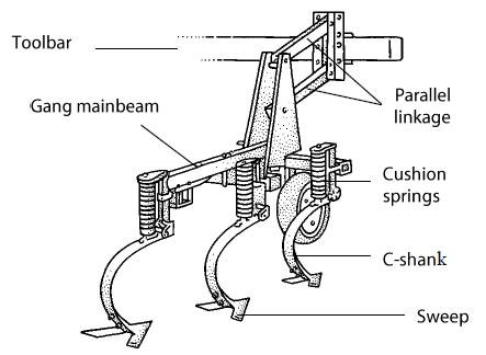 Figure 7-4. High-residue cultivator.