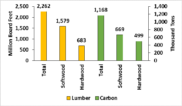 Lumber product and carbon storage.
