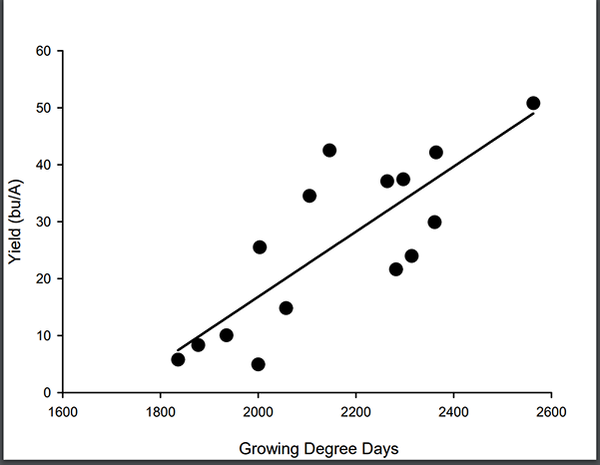 Scatter plot comparing growing degree days and yield/acre