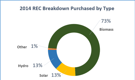 Pie chart of 2014 Renewable Energy Credits (REC) purc