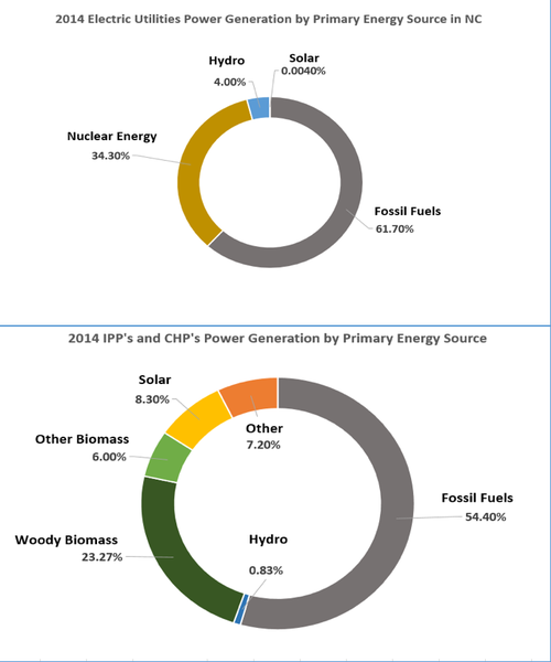 Chart comparing power generation by primary energy sources in NC
