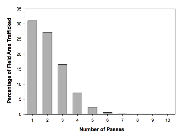 Figure 2. The number of passes and the field area.