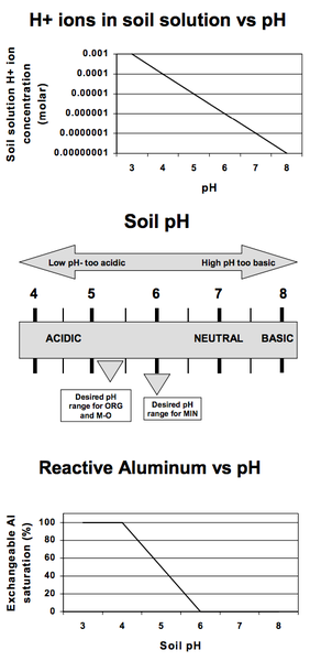 Figure 2. General relationship between soil pH and H+ ions