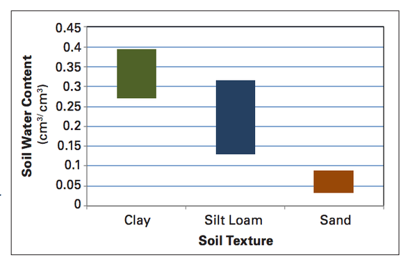 Figure 1. Water content of soil from field capacity