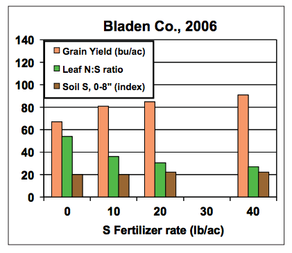 Bar graph indicating corn yield in response to S fertilizer