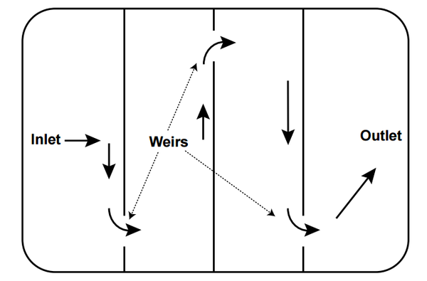 Figure 2. Baffles lengthen the flow path of the water
