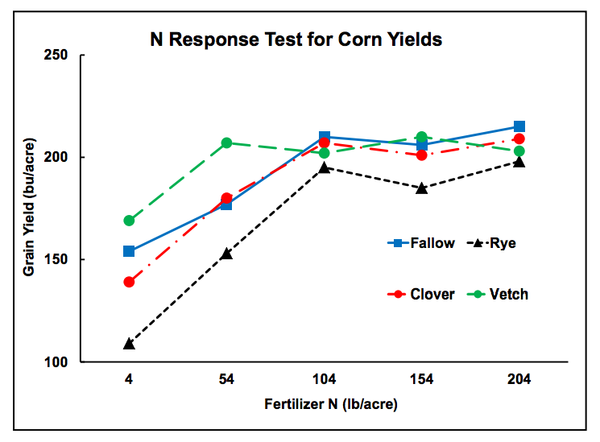 Figure 2. Results of N response test for corn yields.