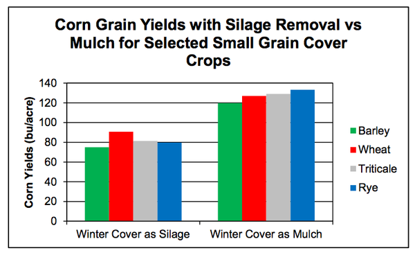Figure 8. Corn yields in the piedmont are lower