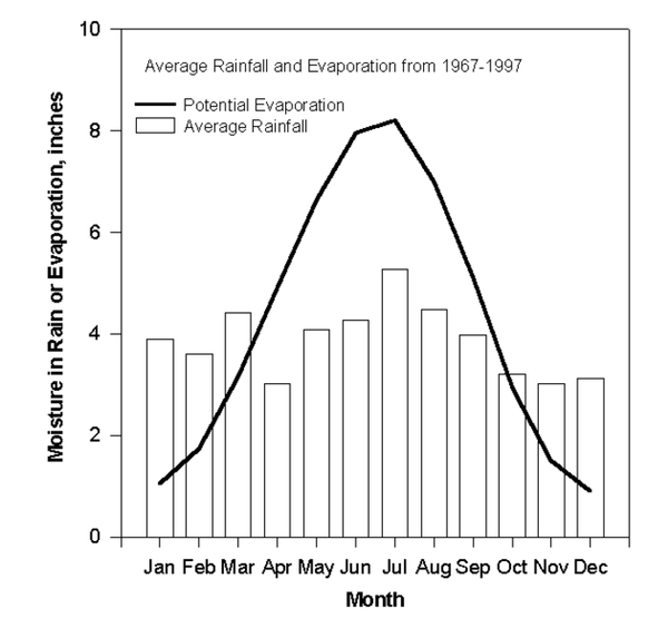 Figure 2-1. 30-year averages for rainfall and potential evaporat