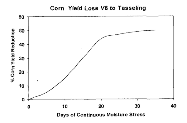 Figure 4-3. Corn yield loss from continuous moisture stress