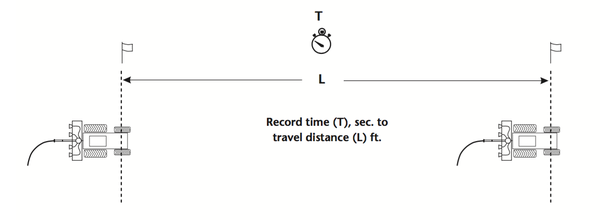 Figure 3. Travel distance (L) should be at least 100 feet.