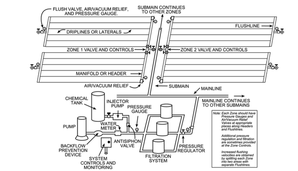 Figure 3. General SDI system layout.