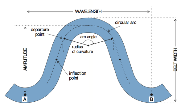 Figure 4. Stream pattern measurements.