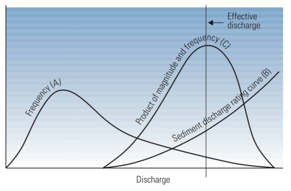 Figure 1. Effective discharge determination from sediment rating