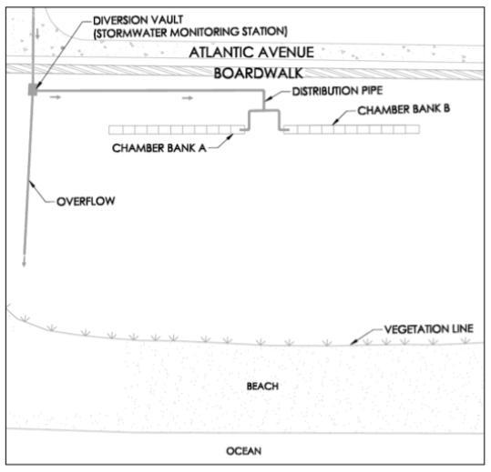 Fig 6. A schematic of the DIS installed at L Avenue at Kure Beac