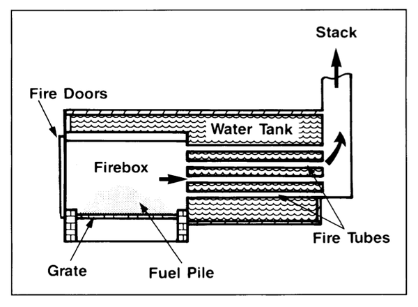 Figure 1. A typical hot-water heating system.