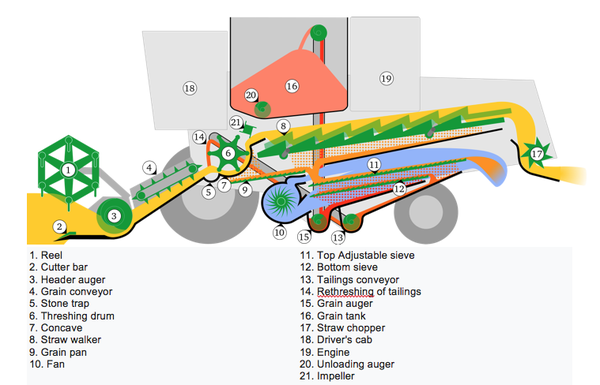 Figure 10-2. Conventional combine harvester (cut).