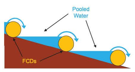 Thumbnail image for Fiber Check Dams and Polyacrylamide for Water Quality Improvement