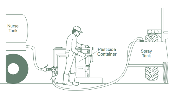 Figure 6. Example of a closed pesticide handling system.