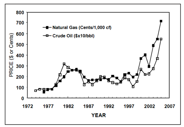 Figure 1. World market prices for natural gas and crude oil, 197
