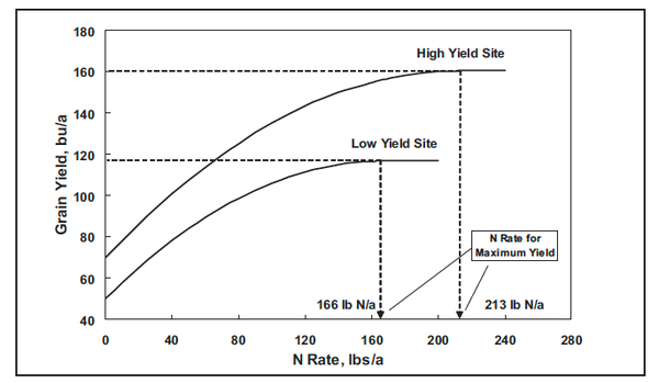 Figure 3. Typical corn grain yield response to N rates for low,
