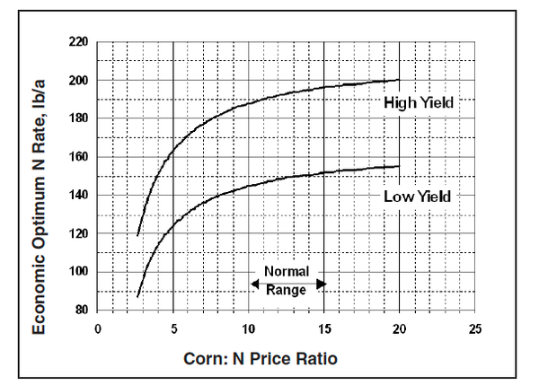 How Rising Fertilizer Prices Affect Optimum Nitrogen Rates | NC