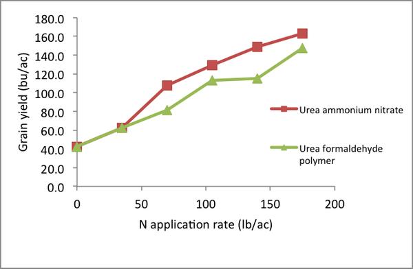 Alternative Synthetic Nitrogen Fertilizer Products for Row