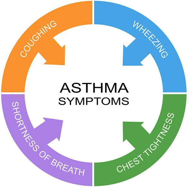 how to control asthma in children Asthma affects an estimated 7 million children and causes significant health care  and disease burden the most recent iteration of the national heart, lung and.