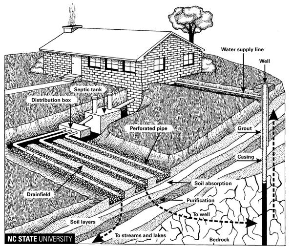 Figure 3. Wastewater treatment and disposal in the soil.